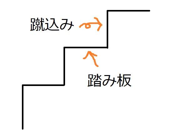 階段 蹴込み